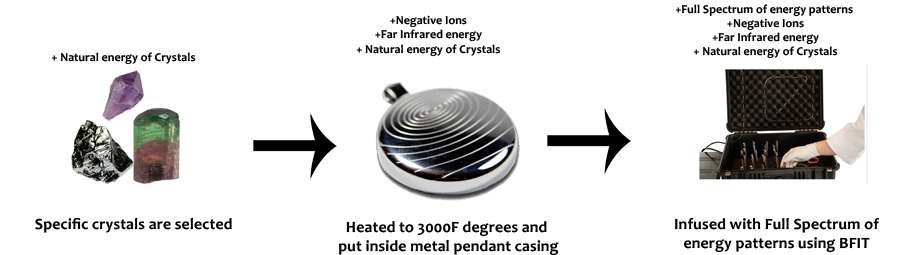 iyashi negative ion scalar energy pendant infusion process