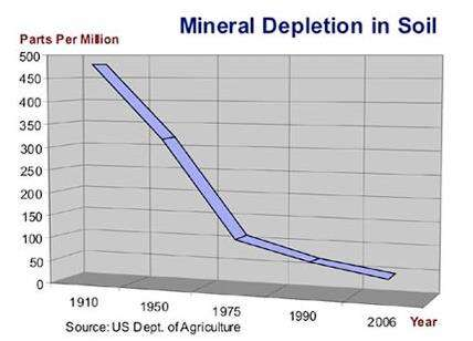 mineral depletion in soil